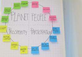 Duurzaamheidsklok projecten